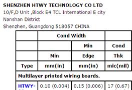 PCB电路板生产中通常要求UL认证,那么UL是什么?