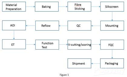 柔性PCBA加工过程中注意事项