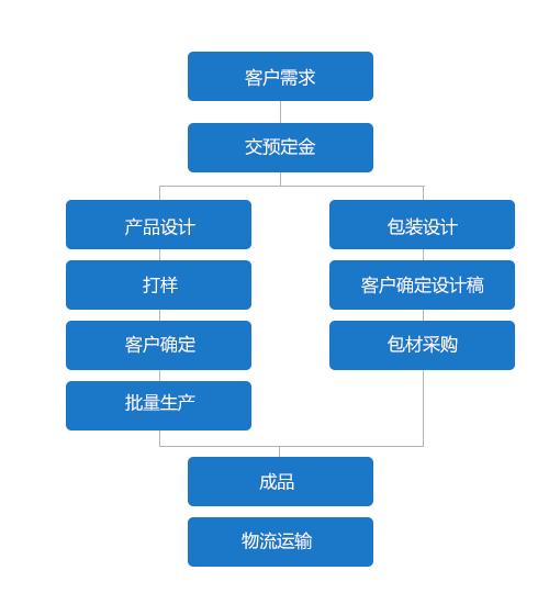 ODM合作流程